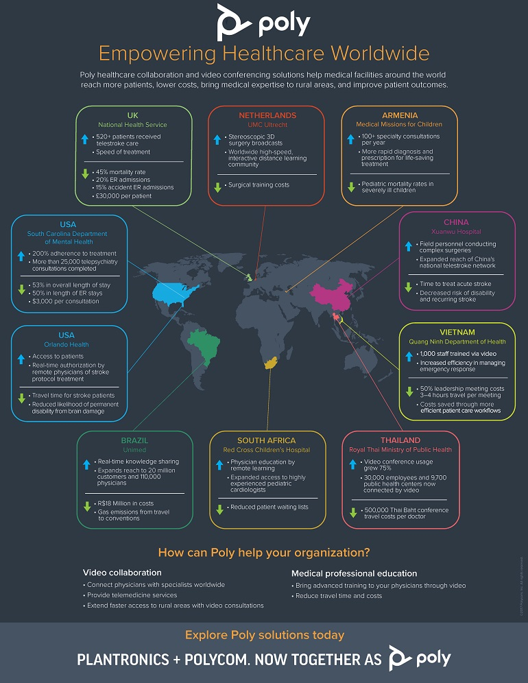 Infographic for Empowering Healthcare Worldwide  as described below