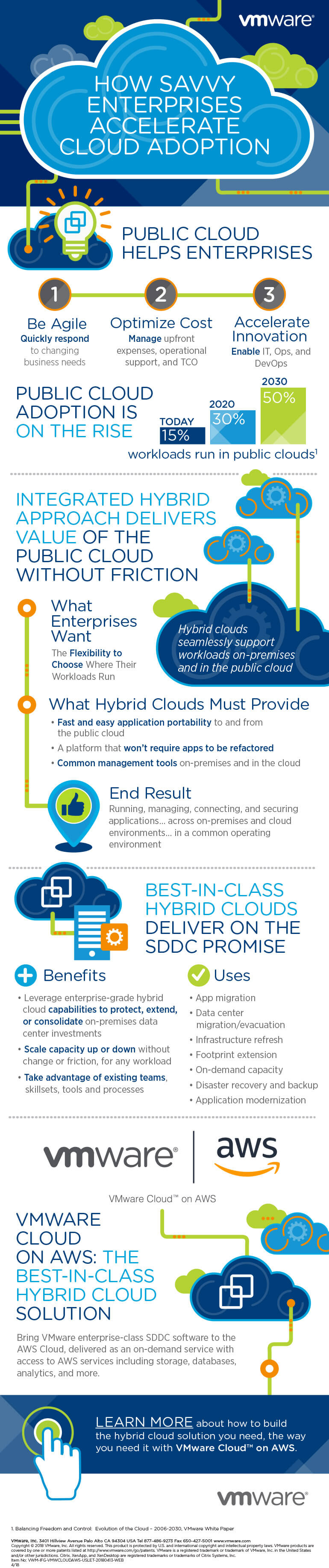 How Savvy Enterprises Accelerate Cloud Adoption Infographic